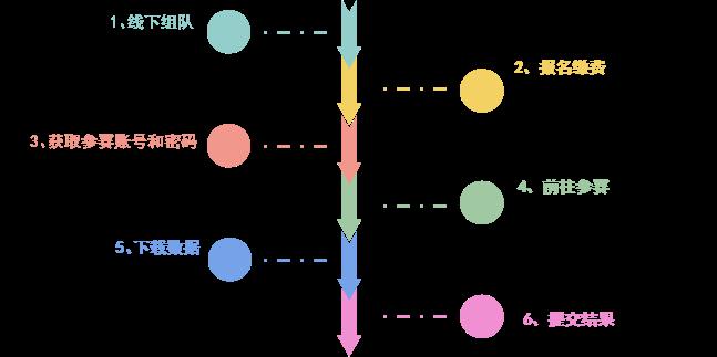 2018年全国大学生计算机技能应用大赛